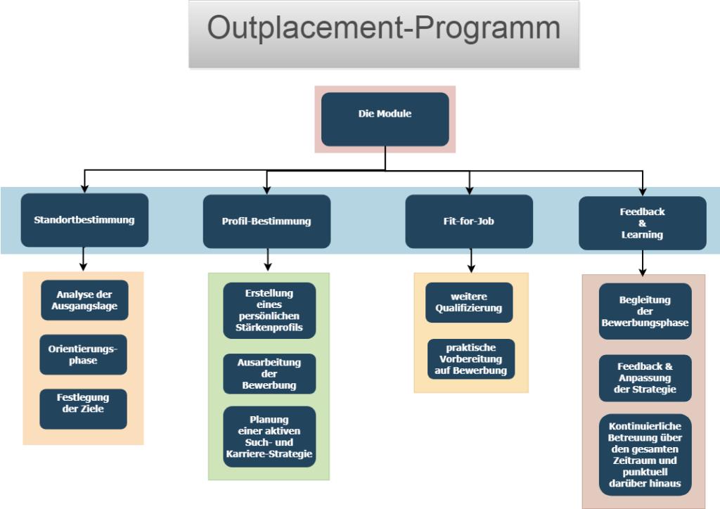 Standortbestimmung, Profil-Bestimmung, Fit-for-Job, Feedback & Learning: Das Outplacement-Programm von Claudia Tölle umfasst vier Module.